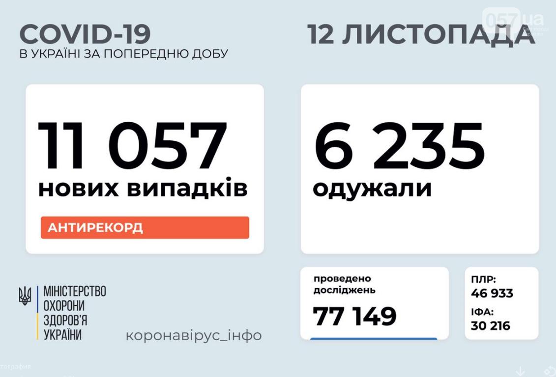 Очередной антирекорд: число заболевших в Украине продолжает расти , фото-1