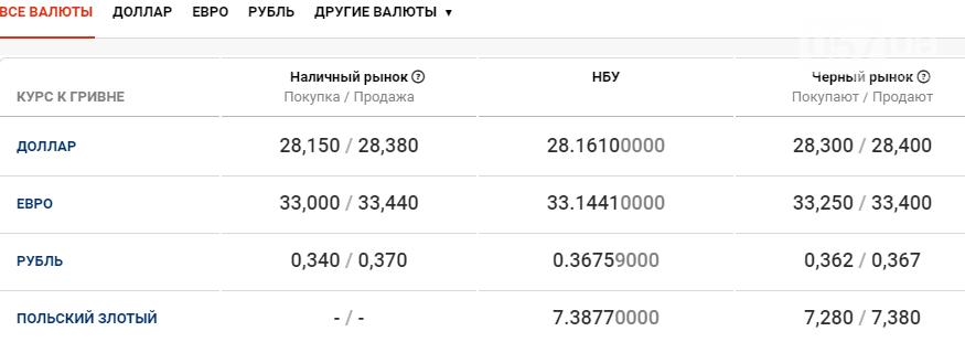 Курс валют в Харькове сегодня, 12 ноября , фото-1