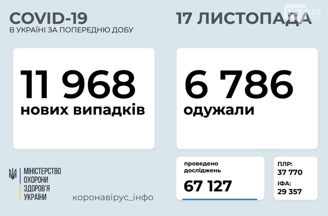 Сколько человек заболели коронавирусом в Украине за сутки: данные на 17 ноября , фото-1