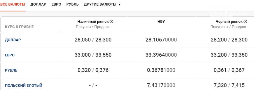 Курс валют в Харькове сегодня, 18 ноября , фото-1