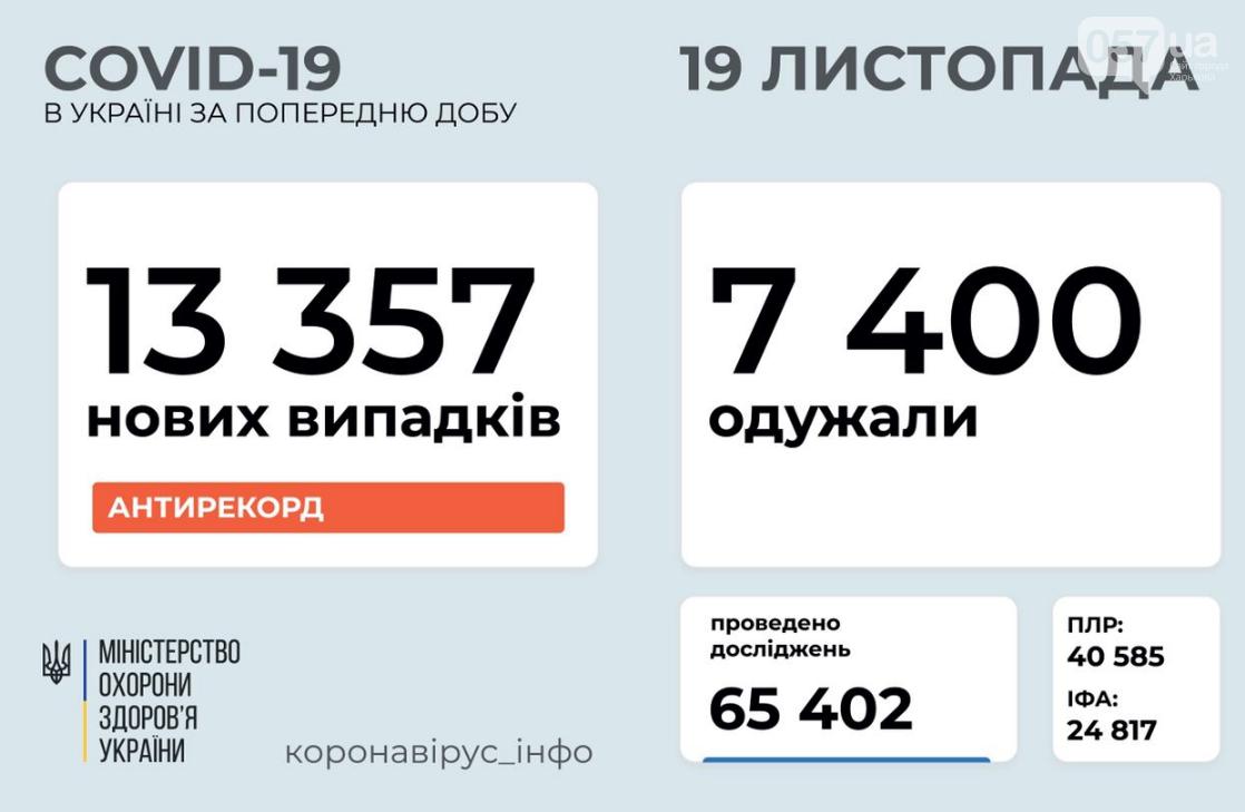 Новый антирекорд: сколько человек в Украине заразились коронавирусом за сутки, фото-1