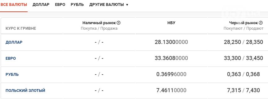 Курс валют в Харькове сегодня, 19 ноября , фото-1