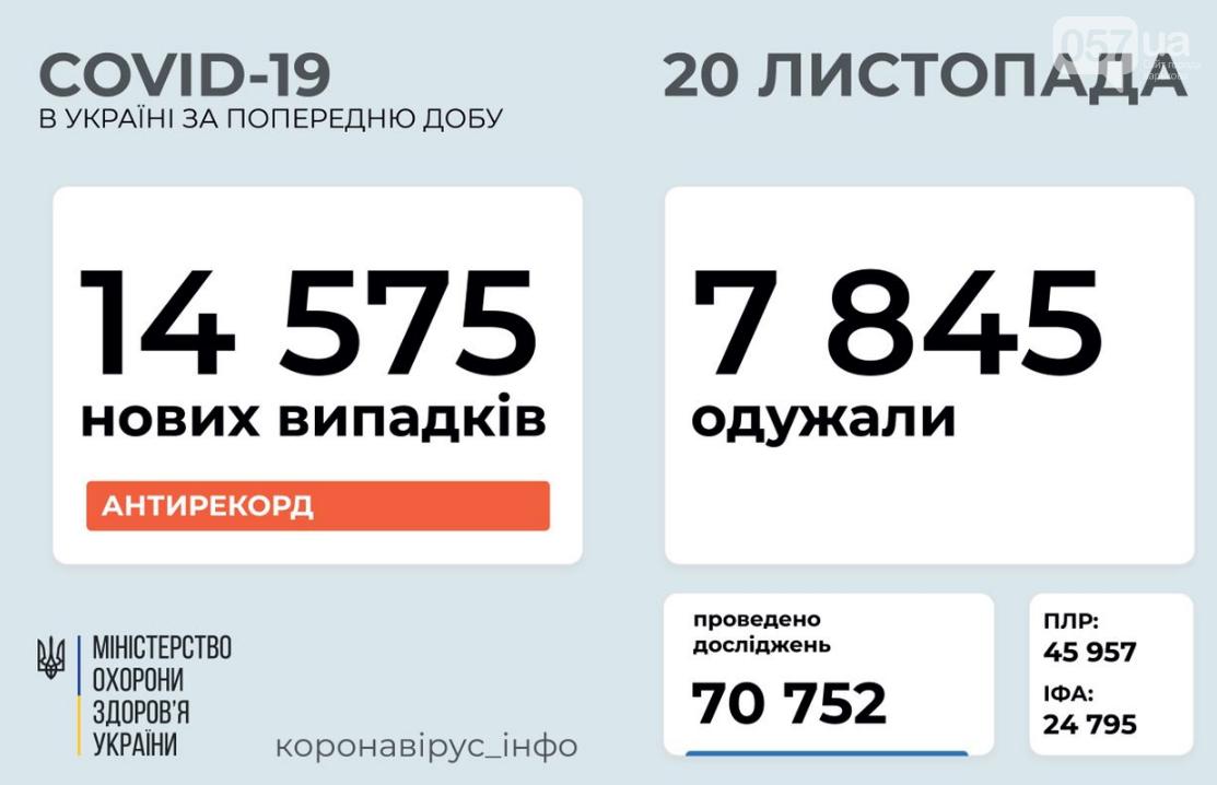 Новый антирекорд: сколько украинцев заразились коронавирусом за сутки , фото-1