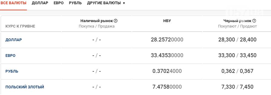 Курс валют в Харькове сегодня, 20 ноября, фото-1