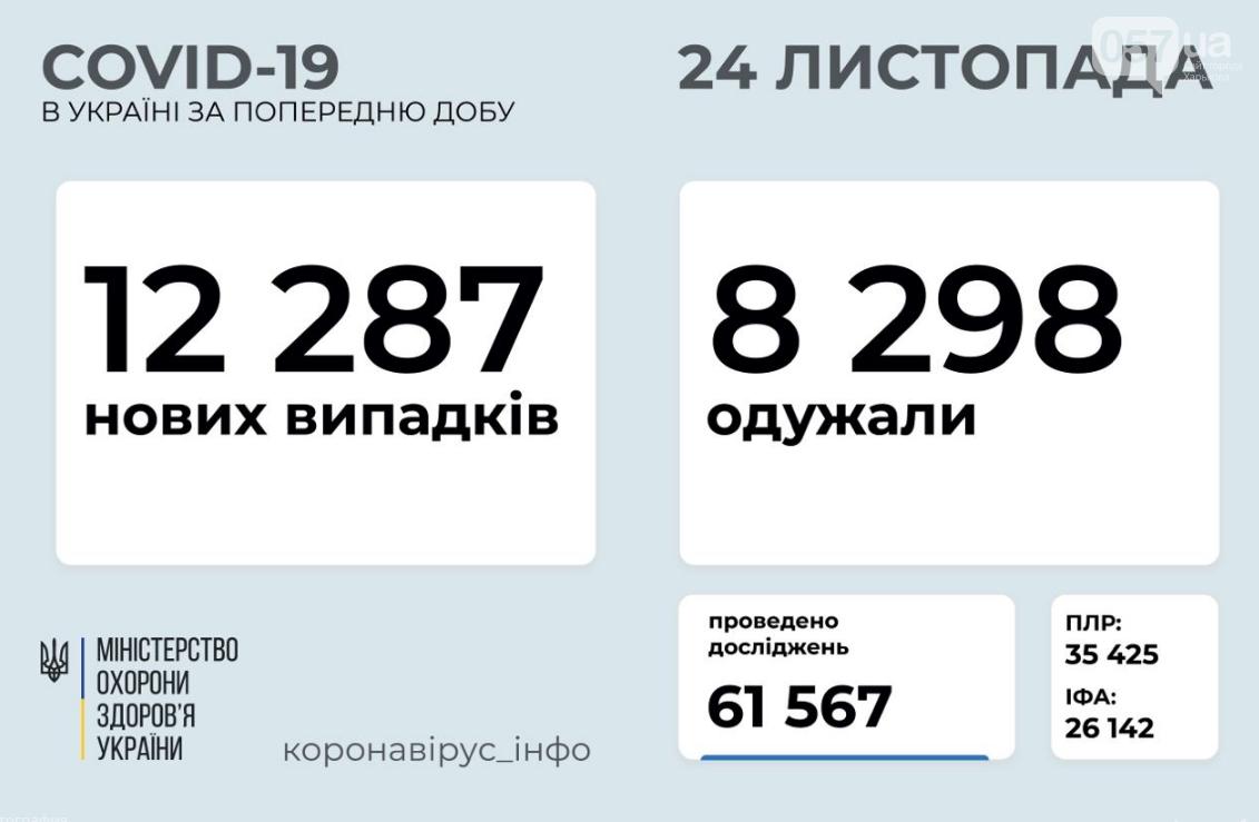 Стало известно, сколько людей в Украине заразились коронавирусом за сутки, фото-1