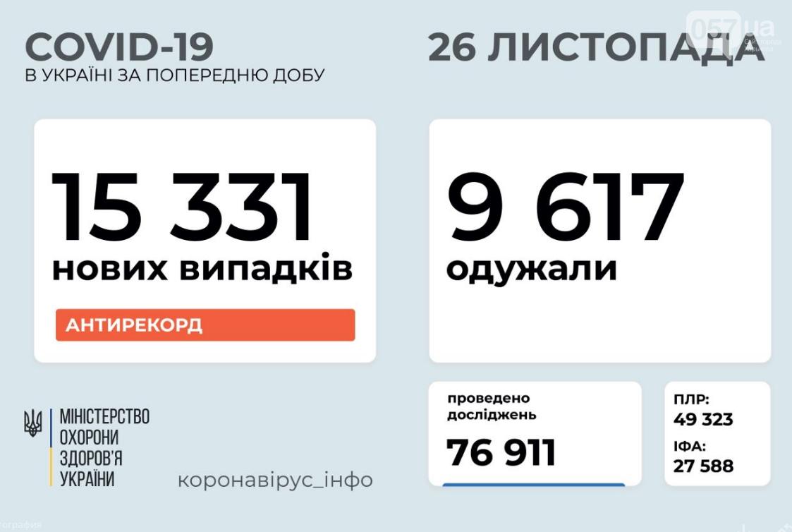 Коронавирус в Украине: 26 ноября установлен новый антирекорд по числу заболевших COVID-19 , фото-1