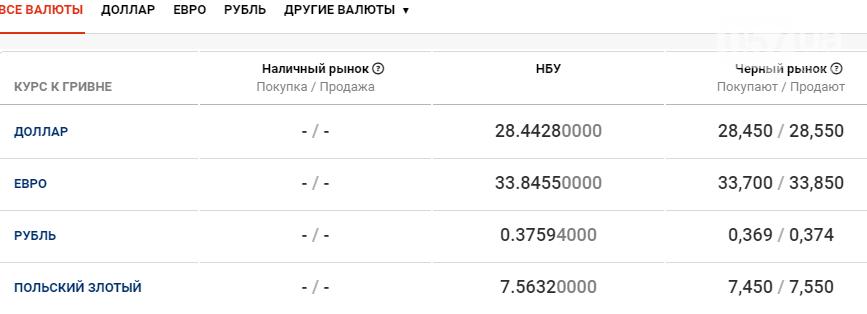 Курс валют в Харькове сегодня, 27 ноября, фото-1
