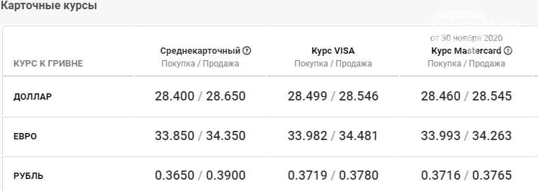 Курс валют в Харькове сегодня, 2 декабря , фото-5
