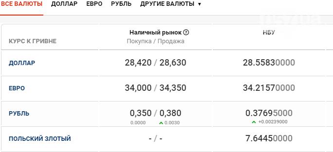 Курс валют в Харькове сегодня, 2 декабря , фото-1