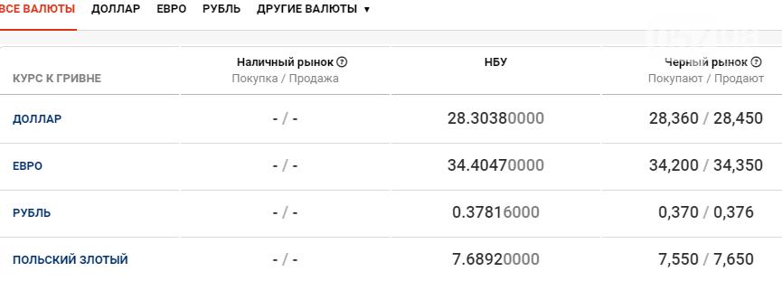 Курс валют в Харькове сегодня, 4 декабря , фото-1