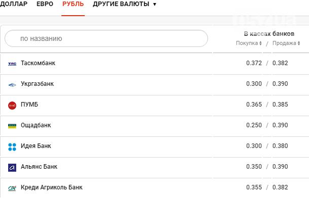 Курс валют в Харькове сегодня, 10 декабря , фото-4
