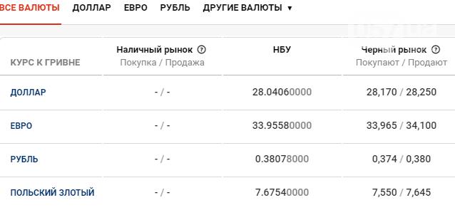 Курс валют в Харькове сегодня, 10 декабря , фото-1
