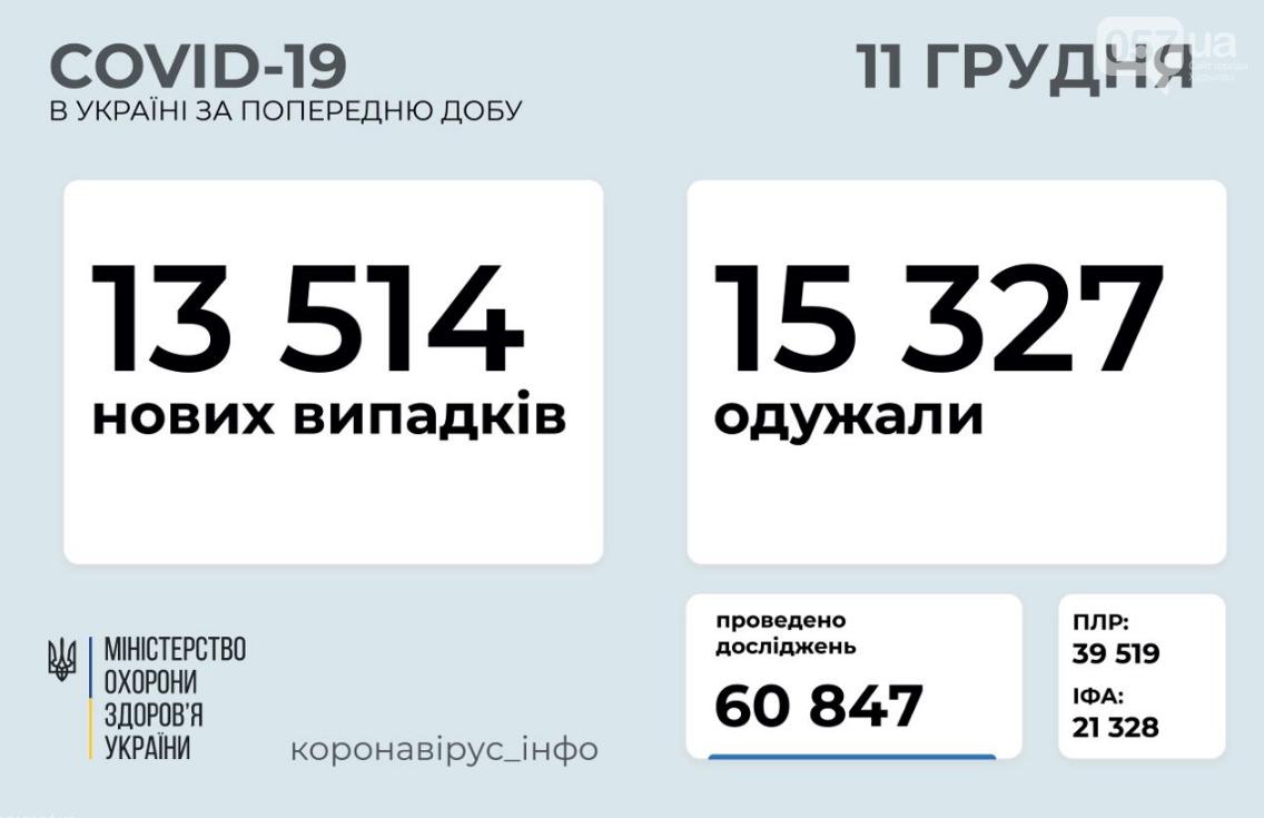 Коронавирус в Украине: число выздоровевших превысило количество заболевших , фото-1