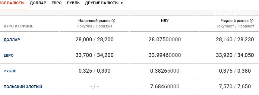 Курс валют в Харькове сегодня, 11 декабря , фото-1