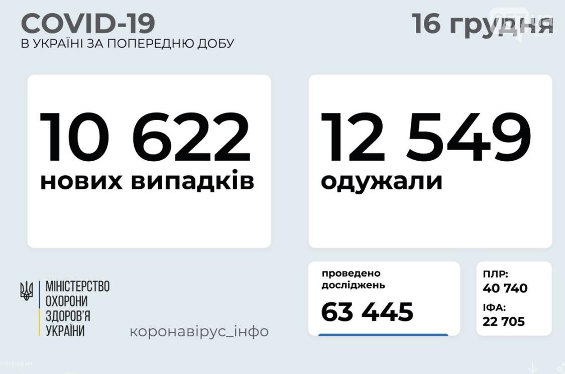 Коронавирус в Украине 16 декабря: стало известно число заболевших и выздоровевших , фото-1