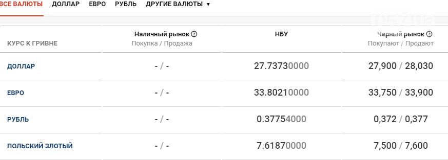 Курс валют в Харькове сегодня, 17 декабря , фото-1