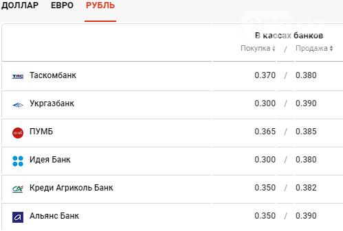 Курс валют в Харькове сегодня, 17 декабря , фото-4