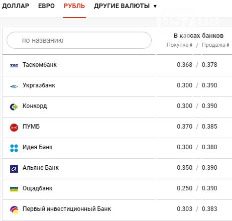 Курс валют в Харькове сегодня, 18 декабря , фото-4