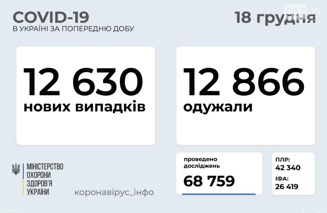 Коронавирус в Украине 18 декабря: стало известно число заболевших и выздоровевших за сутки, фото-1