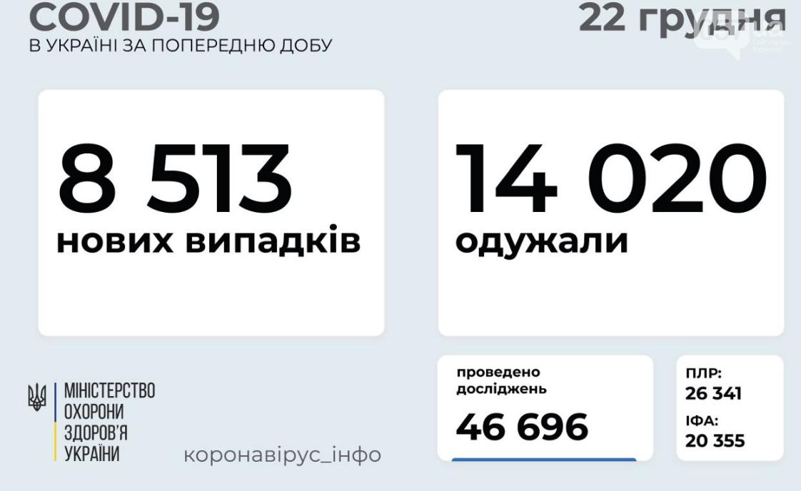 Коронавирус в Украине: данные на 22 декабря , фото-1