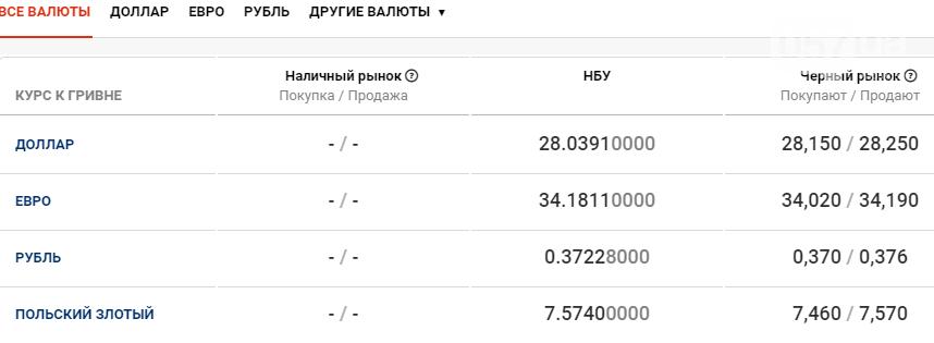 Курс валют в Харькове сегодня, 22 декабря , фото-1