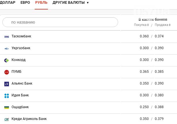Курс валют в Харькове сегодня, 22 декабря , фото-4