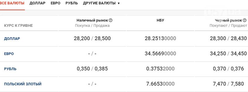 Курс валют в Харькове сегодня, 23 декабря , фото-1