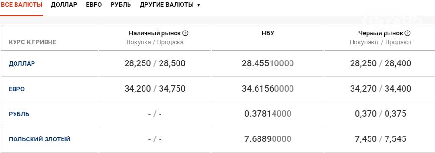 Курс валют в Харькове сегодня, 24 декабря , фото-1