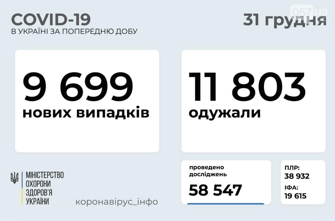 Коронавирус в Украине 31 декабря: статистика по областям , фото-1