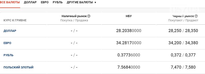 Курс валют в Харькове сегодня, 12 января , фото-1
