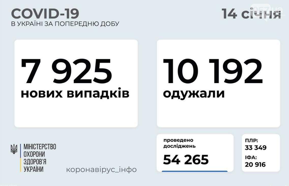 Коронавирус в Украине: стало известно о количестве новых случаев на сегодня, 14 января  , фото-1