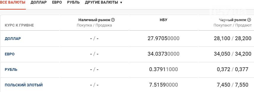 Курс валют в Харькове сегодня, 14 января , фото-1