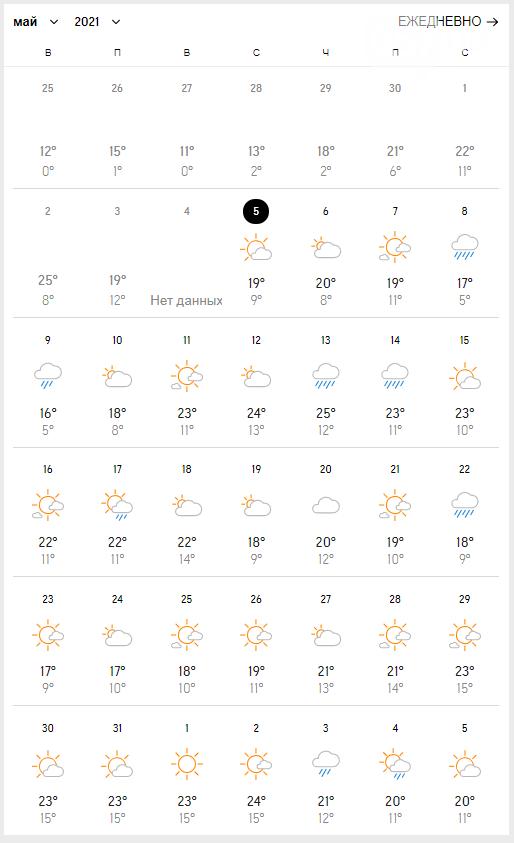 Прогноз погоды в Харькове на май.