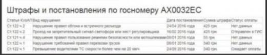 """Жуткое ДТП на Сумской: чем успели """"прославиться"""" водитель Lexus и ее отчим, фото-2"""