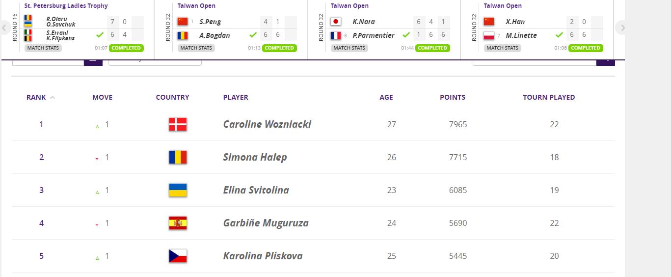 Украинская теннисистка вошла в тройку лучших в мире , фото-1