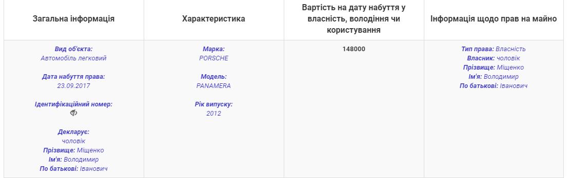 """На Харьковщине бухгалтер сельсовета """"заработала"""" Porsche Panamera, фото-1"""