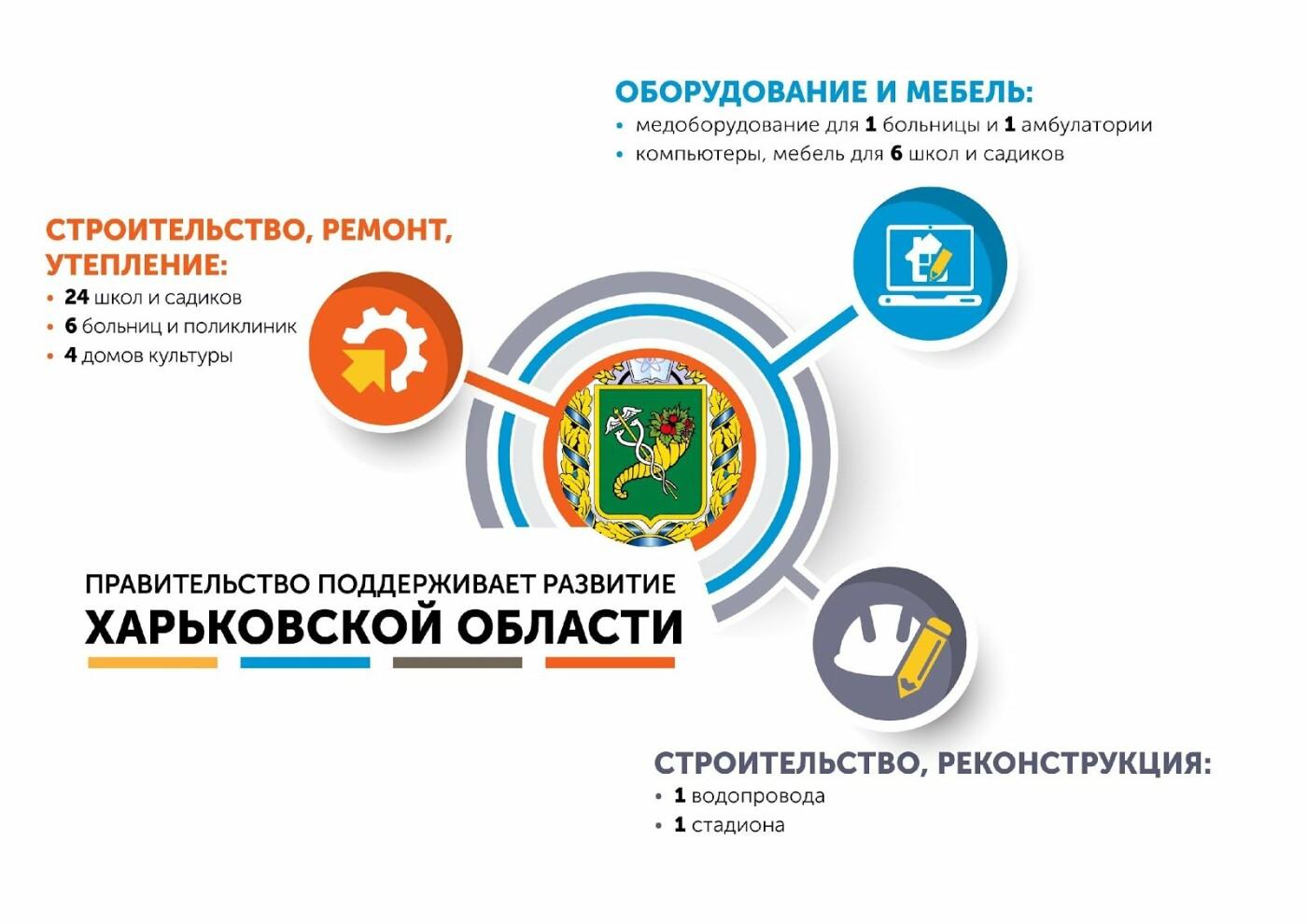 Правительство финансирует развитие регионов, фото-1