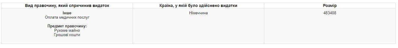 Ректор юракадемии за год заработал на квартиру в центре Харькова и небольшую яхту, - ФОТО, фото-3