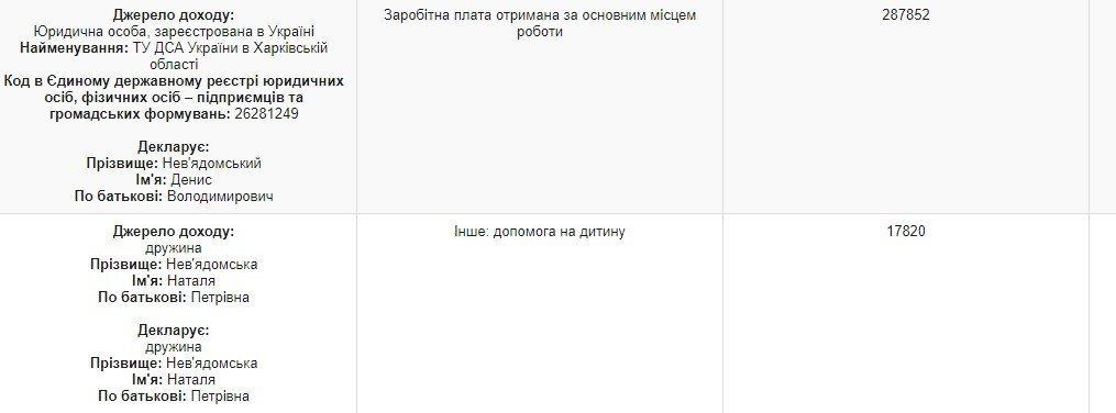 Харьковский скандальный судья за год заработал на небольшой дом на берегу Днепра, - ФОТО, фото-1