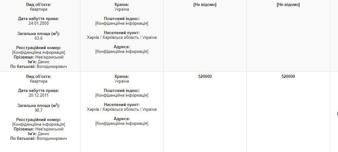 Харьковский скандальный судья за год заработал на небольшой дом на берегу Днепра, - ФОТО, фото-2