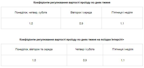 Билет на поезд из Харькова: когда стоит покупать, чтобы не прогадать, фото-2