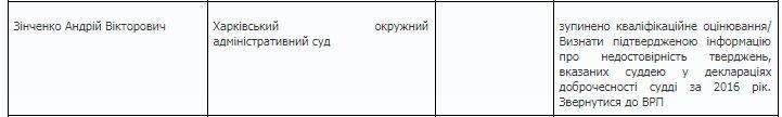 Не прошла собеседование: харьковская судья «провалилась» перед Комиссией, фото-3