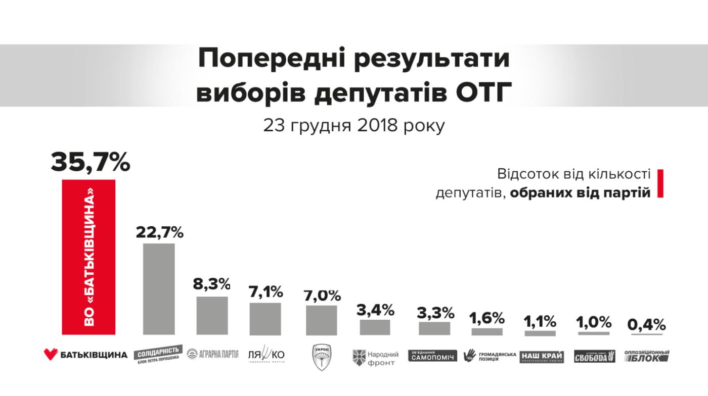 """Тимошенко заявила, что """"Батьківщина"""" одержала безоговорочную победу на выборах в ОТГ», фото-1"""
