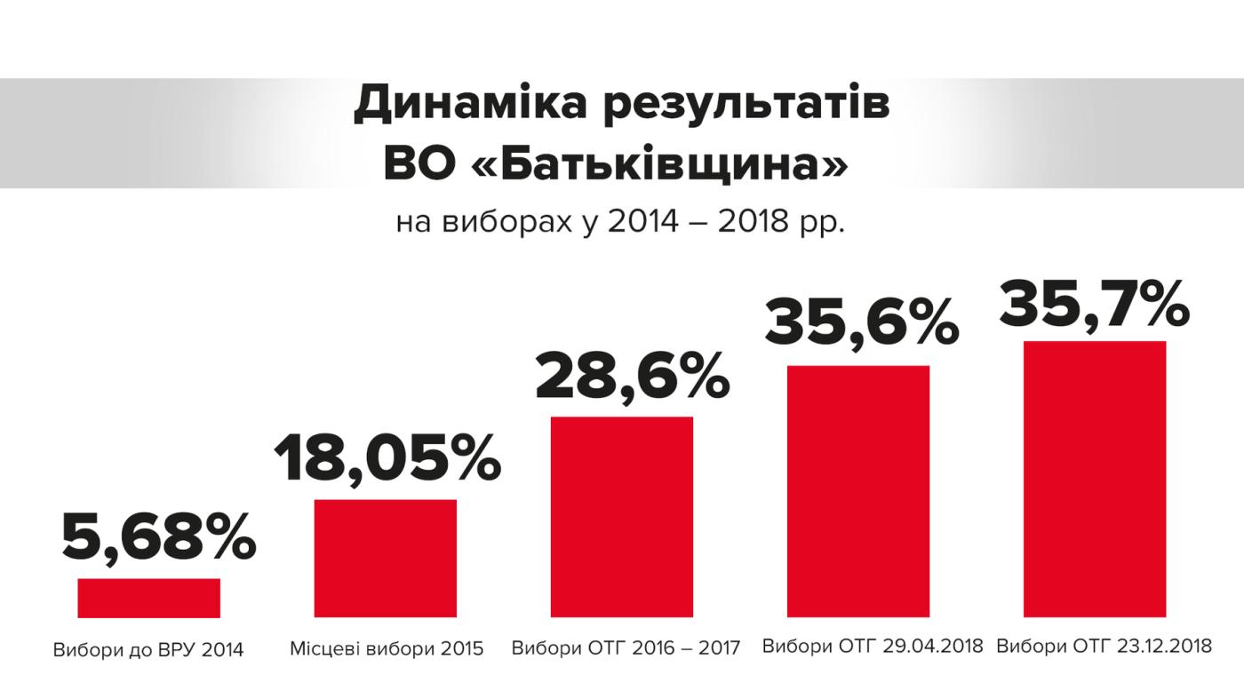 """Тимошенко заявила, что """"Батьківщина"""" одержала безоговорочную победу на выборах в ОТГ», фото-2"""