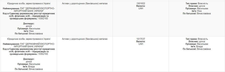 Подарки в полмиллиона и драгоценные слитки. ТОП-10 самых богатых судей Харькова, - ФОТО , фото-2