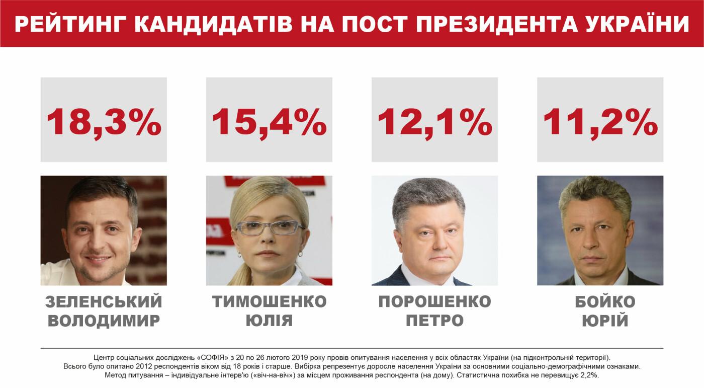 Президентский рейтинг: шансы на второй тур сохраняют четверо – соцопрос, фото-1
