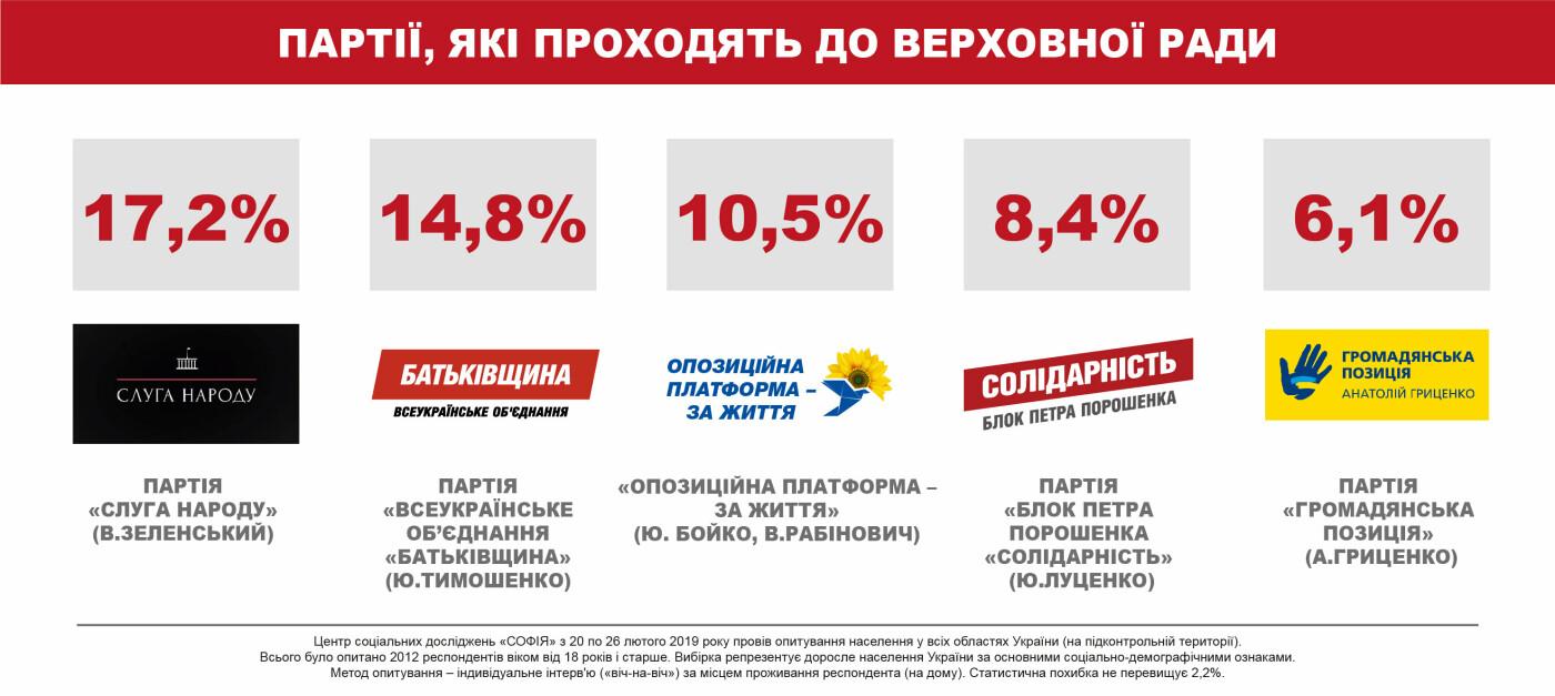 Президентский рейтинг: шансы на второй тур сохраняют четверо – соцопрос, фото-2