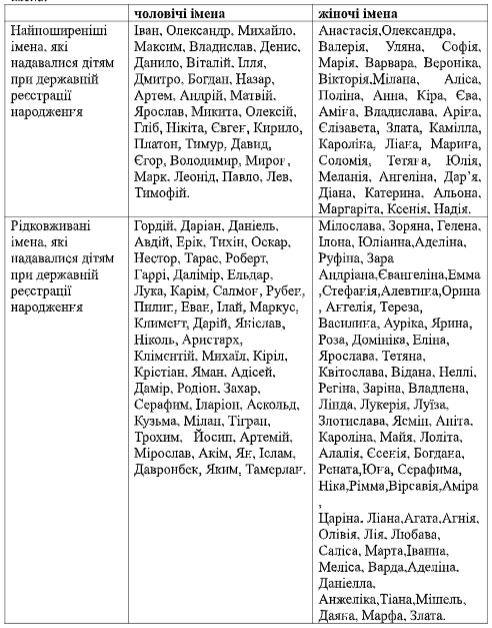 Люциус, Иисус и Италия: какими необычными именами называют харьковчане своих детей, фото-1