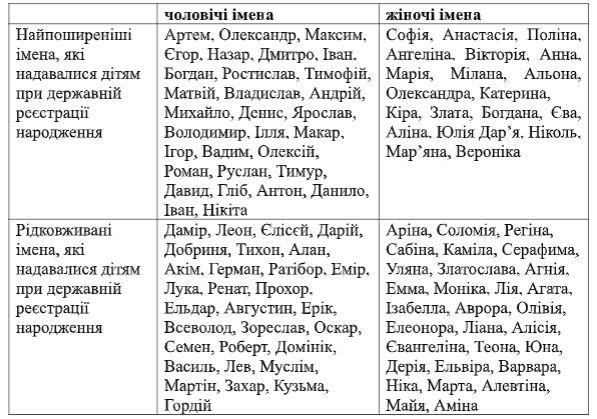 Люциус, Иисус и Италия: какими необычными именами называют харьковчане своих детей, фото-3