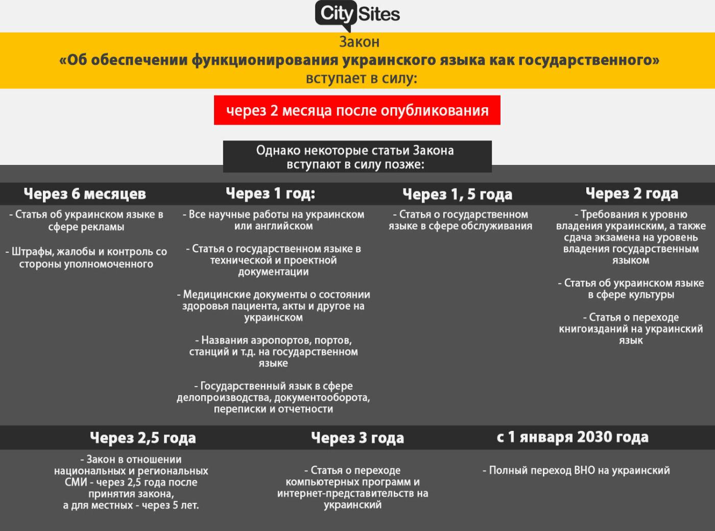 Закон об украинском языке вступил в силу: какие положения актуальны уже сегодня и что дальше, - ИНФОГРАФИКА, фото-2